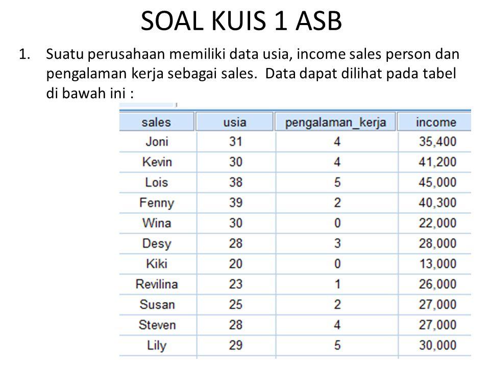SOAL KUIS 1 ASB 1.Suatu perusahaan memiliki data usia, income sales person dan pengalaman kerja sebagai sales. Data dapat dilihat pada tabel di bawah