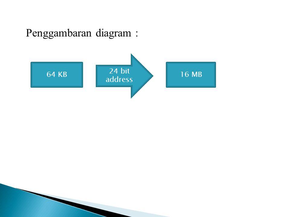 Penggambaran diagram : 64 KB 24 bit address 16 MB