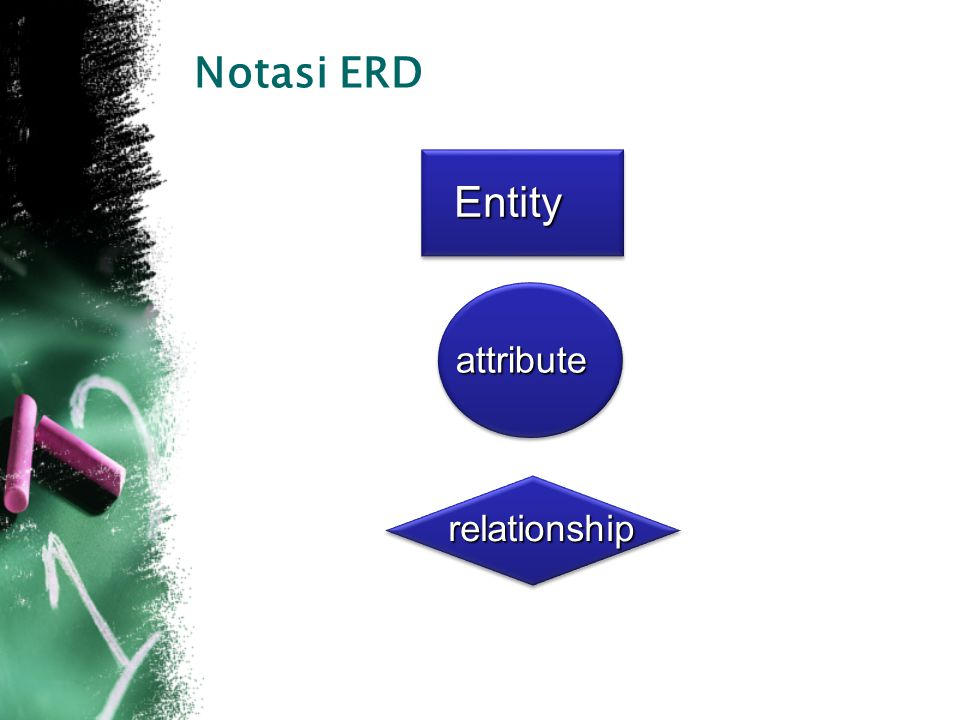 Notasi ERD Entity attribute relationship