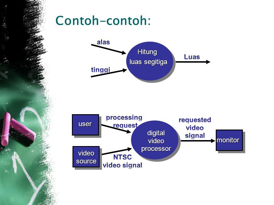 Contoh-contoh: Hitung luas segitiga user videosource digitalvideoprocessor monitor