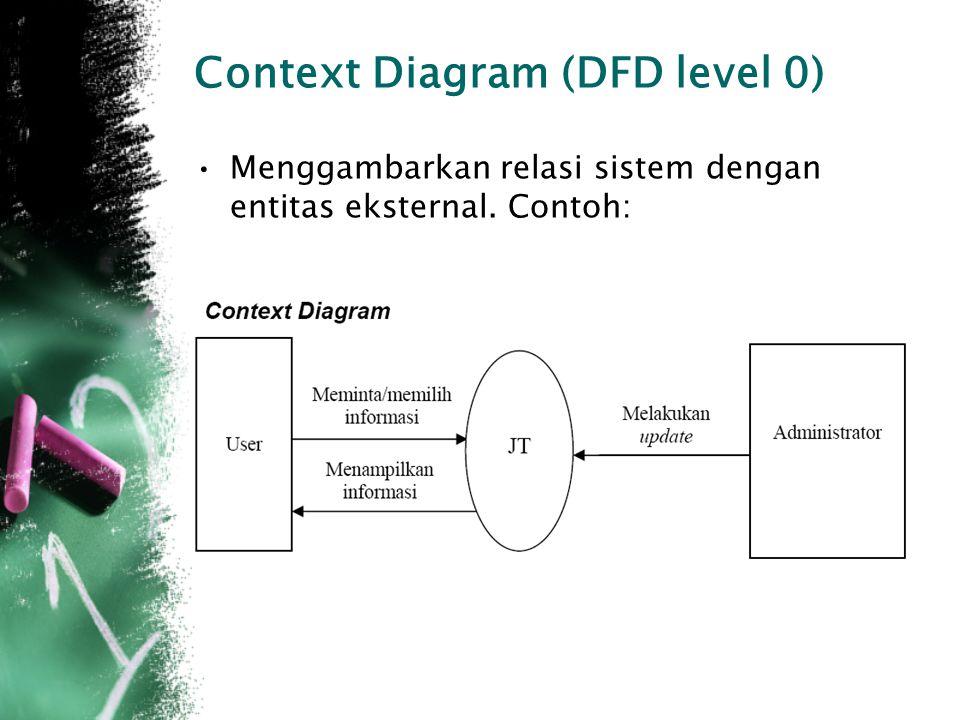 Context Diagram (DFD level 0) Menggambarkan relasi sistem dengan entitas eksternal. Contoh: