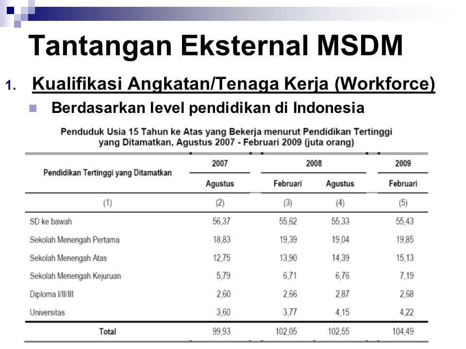 10 Tantangan Eksternal MSDM  Kualifikasi Angkatan/Tenaga Kerja (Workforce) Berdasarkan level pendidikan di Indonesia