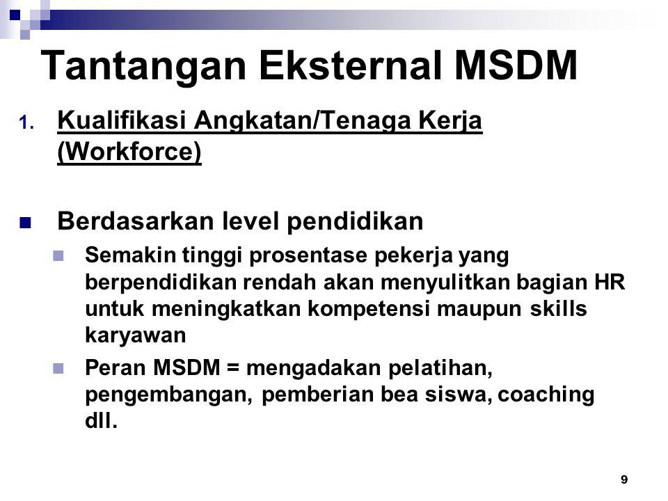 9 Tantangan Eksternal MSDM  Kualifikasi Angkatan/Tenaga Kerja (Workforce) Berdasarkan level pendidikan Semakin tinggi prosentase pekerja yang berpendidikan rendah akan menyulitkan bagian HR untuk meningkatkan kompetensi maupun skills karyawan Peran MSDM = mengadakan pelatihan, pengembangan, pemberian bea siswa, coaching dll.
