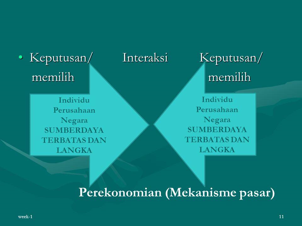 Keputusan/ InteraksiKeputusan/Keputusan/ InteraksiKeputusan/ memilih memilih memilih memilih Perekonomian (Mekanisme pasar) week-111 Individu Perusaha