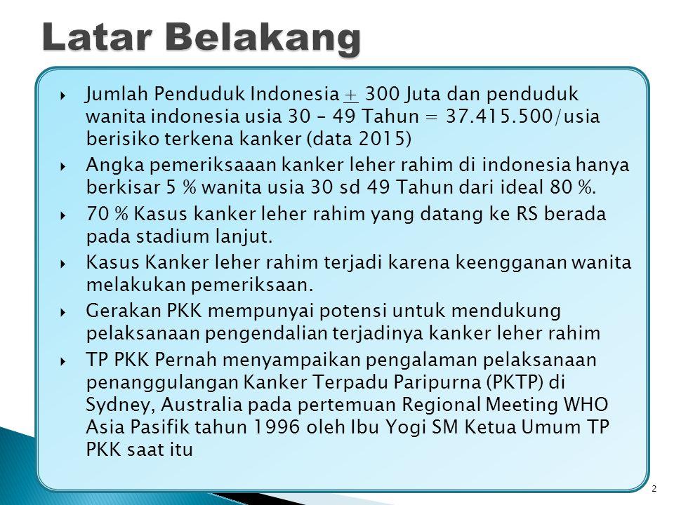  Jumlah Penduduk Indonesia + 300 Juta dan penduduk wanita indonesia usia 30 – 49 Tahun = 37.415.500/usia berisiko terkena kanker (data 2015)  Angka