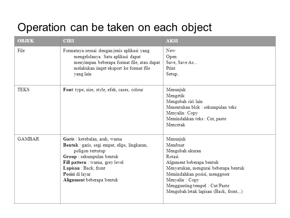 Operation can be taken on each object OBJEKCIRIAKSI FileFormatnya sesuai dengan jenis aplikasi yang mengelolanya.