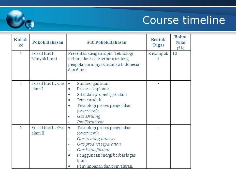 Course timeline Kuliah ke Pokok BahasanSub Pokok Bahasan Bentuk Tugas Bobot Nilai (%) 4Fossil fuel I: Minyak bumi Presentasi dengan topik: Teknologi t