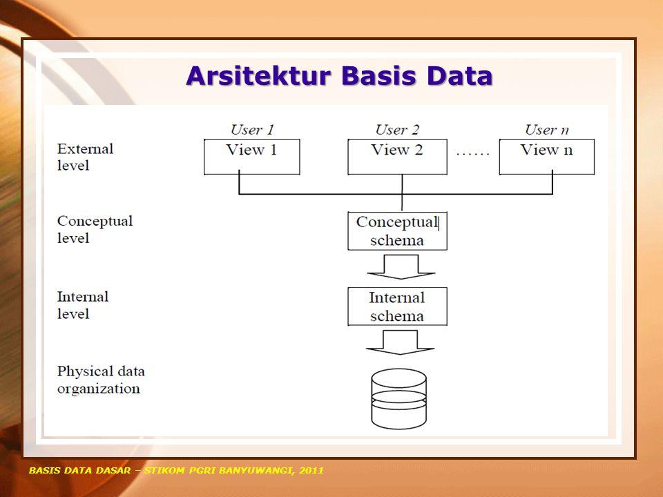 Arsitektur Basis Data BASIS DATA DASAR – STIKOM PGRI BANYUWANGI, 2011 Arsitektur sistem basis data sangat dipengaruhi oleh sistem komputer dimana ia dijalankan, terutama oleh aspek komputer seperti : 1.