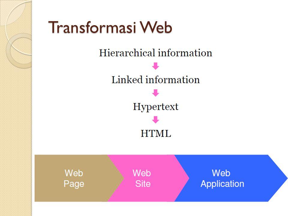 Transformasi Web