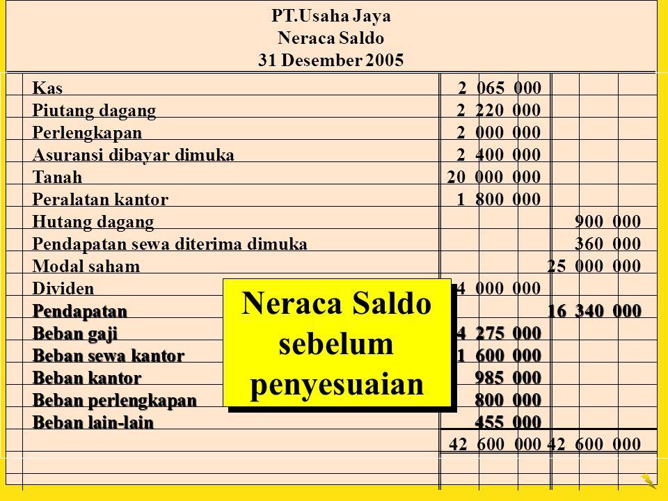 PT.Usaha Jaya Neraca Saldo 31 Desember 2005 Neraca Saldo sebelum penyesuaian Kas2 065 000 Piutang dagang2 220 000 Perlengkapan2 000 000 Asuransi dibay