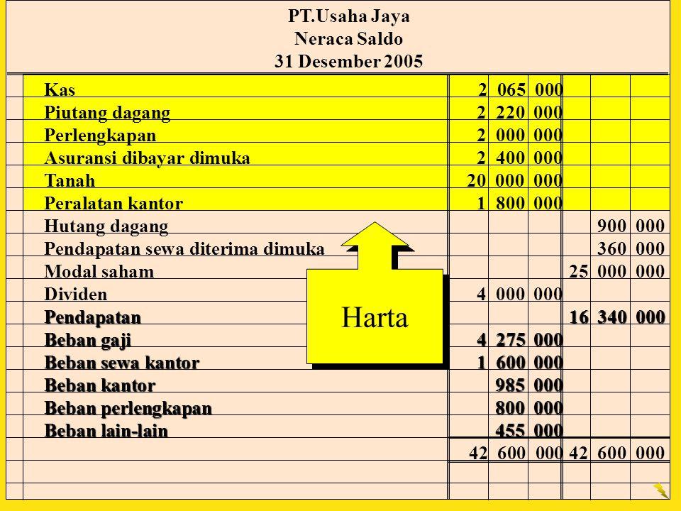 Harta Kas2 065 000 Piutang dagang2 220 000 Perlengkapan2 000 000 Asuransi dibayar dimuka2 400 000 Tanah20 000 000 Peralatan kantor1 800 000 Hutang dag