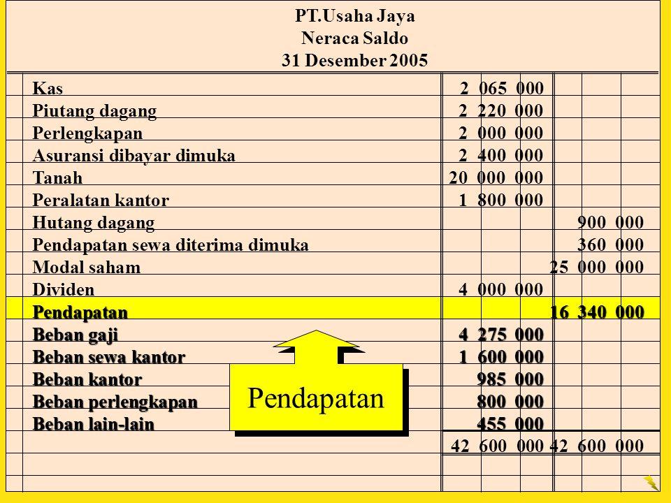 Pendapatan PT.Usaha Jaya Neraca Saldo 31 Desember 2005 Kas2 065 000 Piutang dagang2 220 000 Perlengkapan2 000 000 Asuransi dibayar dimuka2 400 000 Tan