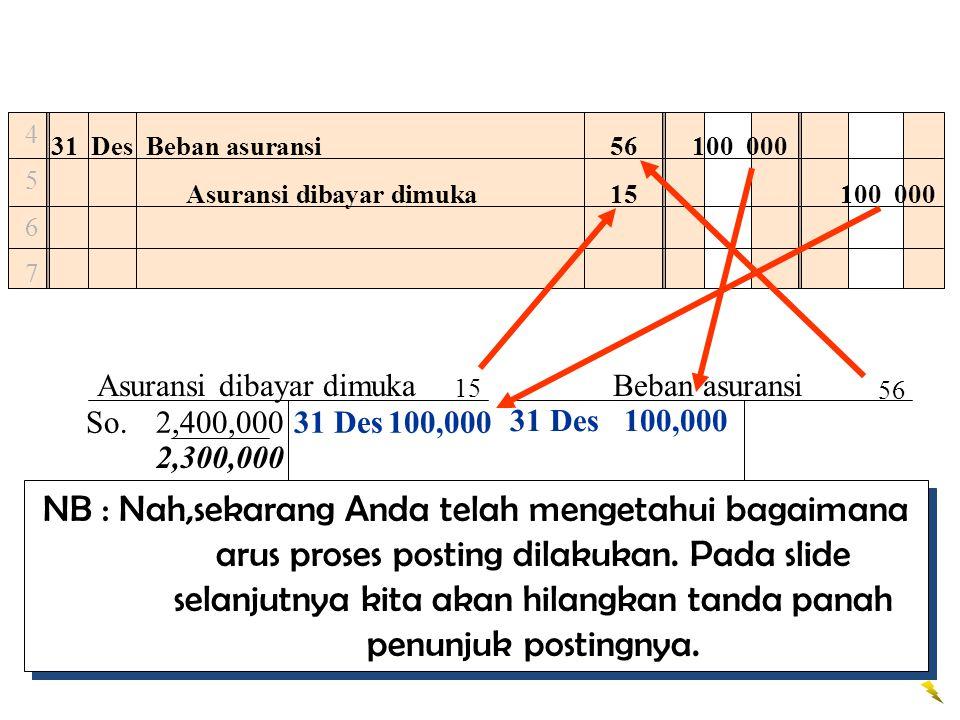 45674567 31 DesBeban asuransi100 000 Asuransi dibayar dimuka100 000 31 Des100,000 56 15 Asuransi dibayar dimuka So.2,400,000 Beban asuransi 15 56 2,30