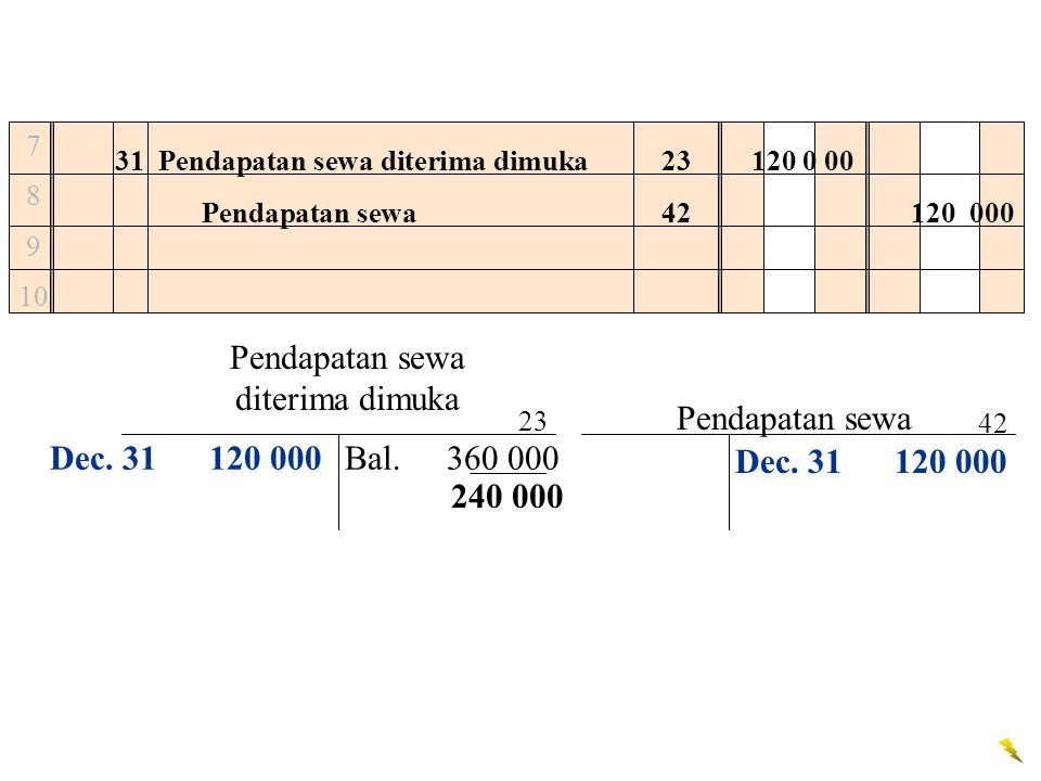 7 8 9 10 31Pendapatan sewa diterima dimuka120 0 00 Pendapatan sewa120 000 Dec. 31 120 000 23 42 Pendapatan sewa diterima dimuka Bal.360 000 Pendapatan