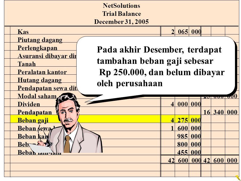 NetSolutions Trial Balance December 31, 2005 Kas2 065 000 Piutang dagang2 220 000 Perlengkapan2 000 000 Asuransi dibayar dimuka2 400 000 Tanah20 000 0