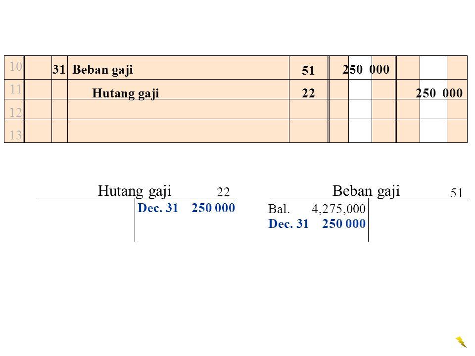 10 11 12 13 31Beban gaji250 000 Hutang gaji250 000 Dec. 31250 000 51 22 Hutang gaji Bal.4,275,000 Beban gaji 22 51