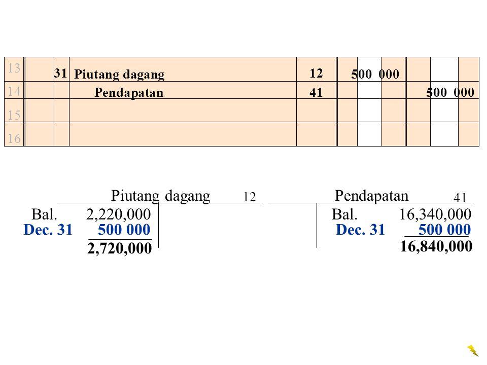 13 14 15 16 31 Piutang dagang500 000 Pendapatan500 000 Dec. 31 500 000 12 41 Piutang dagang Bal. 16,340,000 Pendapatan 12 41 Bal. 2,220,000 2,720,000