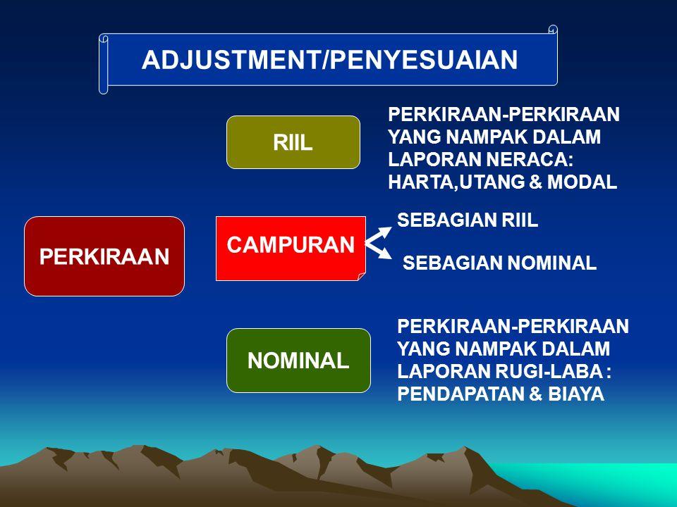 ADJUSTMENT/PENYESUAIAN PERKIRAAN RIIL NOMINAL CAMPURAN PERKIRAAN-PERKIRAAN YANG NAMPAK DALAM LAPORAN NERACA: HARTA,UTANG & MODAL PERKIRAAN-PERKIRAAN Y