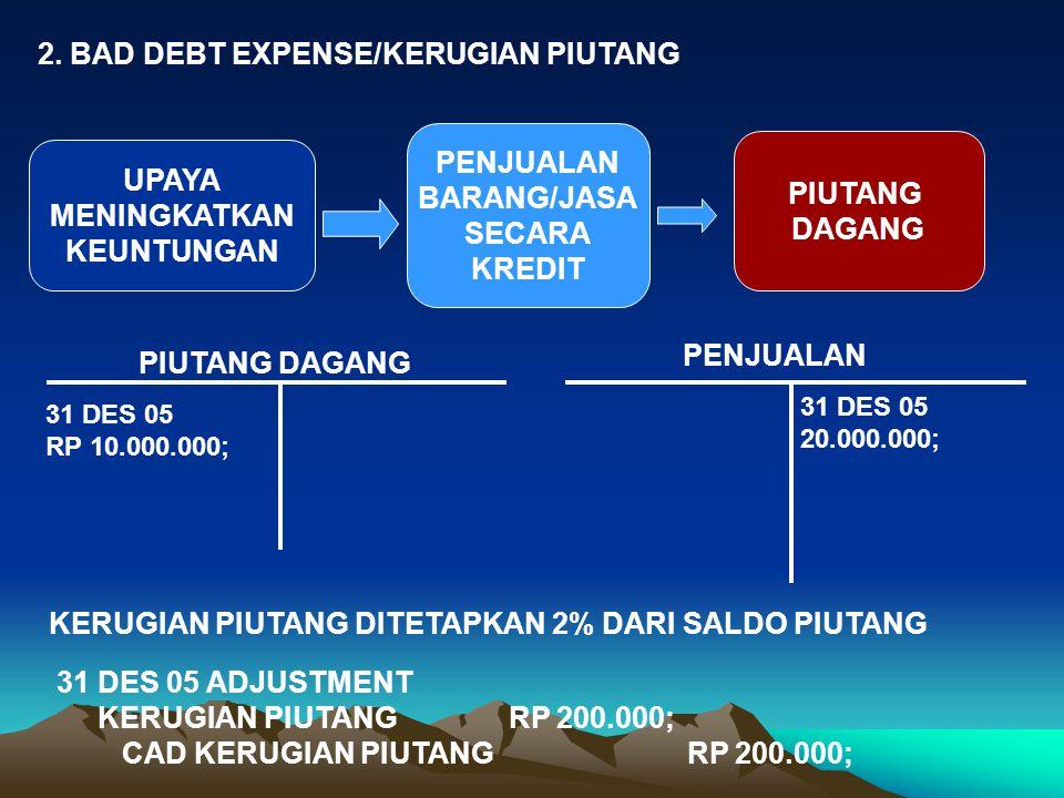 2. BAD DEBT EXPENSE/KERUGIAN PIUTANG UPAYA MENINGKATKAN KEUNTUNGAN PENJUALAN BARANG/JASA SECARA KREDIT PIUTANG DAGANG PIUTANG DAGANG PENJUALAN 31 DES