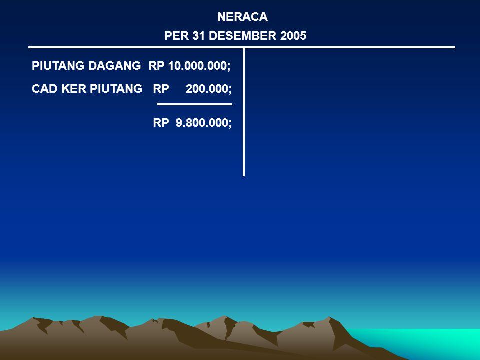 NERACA PER 31 DESEMBER 2005 PIUTANG DAGANG RP 10.000.000; CAD KER PIUTANG RP 200.000; RP 9.800.000;