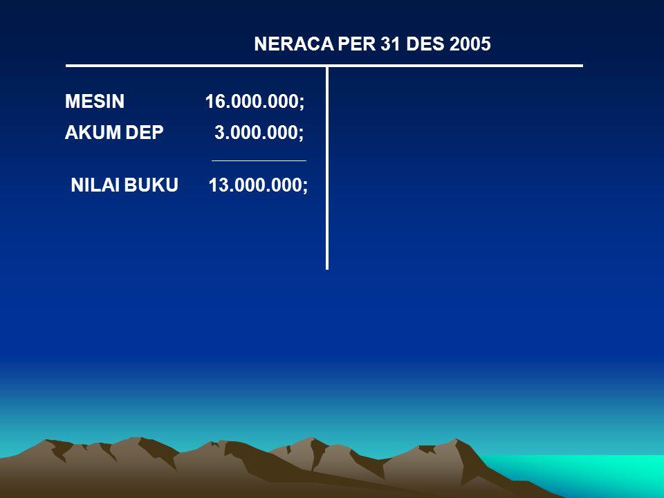 MESIN 16.000.000; AKUM DEP 3.000.000; NILAI BUKU 13.000.000; NERACA PER 31 DES 2005