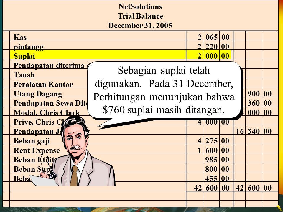 NetSolutions Trial Balance December 31, 2005 Kas 2 065 00 piutangg2 220 00 Suplai2 000 00 Pendapatan diterima dimuka 2 400 00 Tanah 20 000 00 Peralata