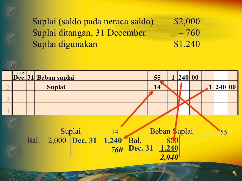 12341234 Beban suplai1 240 00 Suplai1 240 00 Suplai (saldo pada neraca saldo)$2,000 Suplai ditangan, 31 December – 760 Suplai digunakan $1,240 Dec. 31