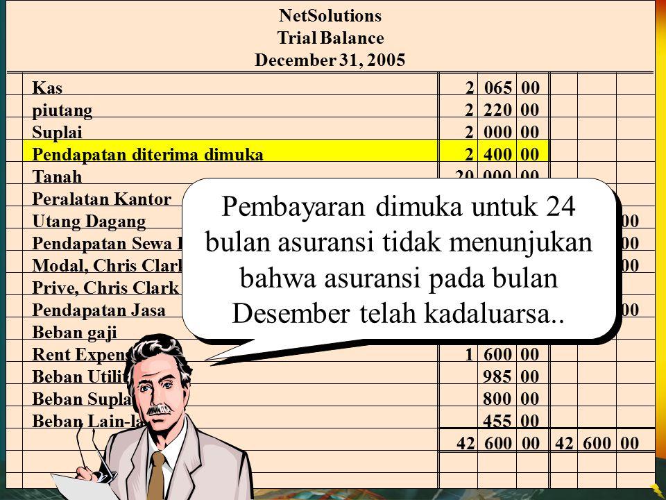 Kas 2 065 00 piutang 2 220 00 Suplai2 000 00 Pendapatan diterima dimuka 2 400 00 Tanah 20 000 00 Peralatan Kantor 1 800 00 Utang Dagang 900 00 Pendapa