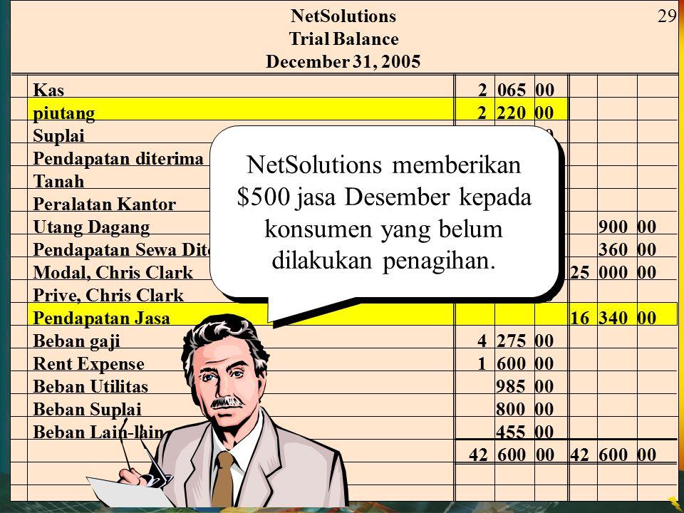 NetSolutions Trial Balance December 31, 2005 Kas 2 065 00 piutang 2 220 00 Suplai2 000 00 Pendapatan diterima dimuka 2 400 00 Tanah 20 000 00 Peralata