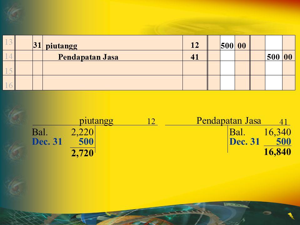 13 14 15 16 31 piutangg500 00 Pendapatan Jasa500 00 Dec. 31500 12 41 piutangg Bal.16,340 Pendapatan Jasa 12 41 Bal.2,220 2,720 16,840