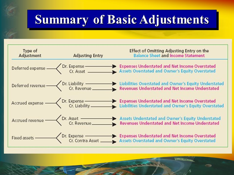 Summary of Basic Adjustments