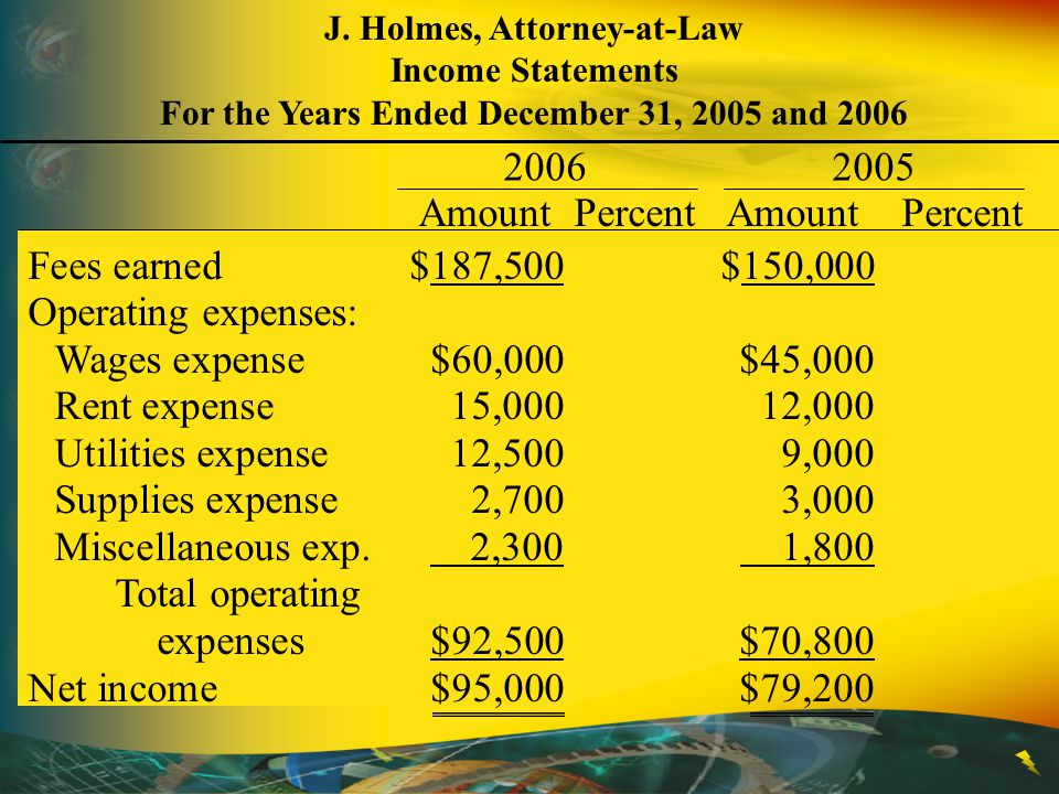 Fees earned$187,500$150,000 Operating expenses: Wages expense$60,000$45,000 Rent expense15,00012,000 Utilities expense12,5009,000 Supplies expense2,7003,000 Miscellaneous exp.