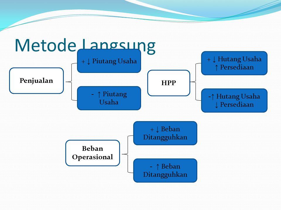 Metode Langsung Penjualan + ↓ Piutang Usaha - ↑ Piutang Usaha HPP + ↓ Hutang Usaha ↑ Persediaan - ↑ Hutang Usaha ↓ Persediaan Beban Operasional + ↓ Be
