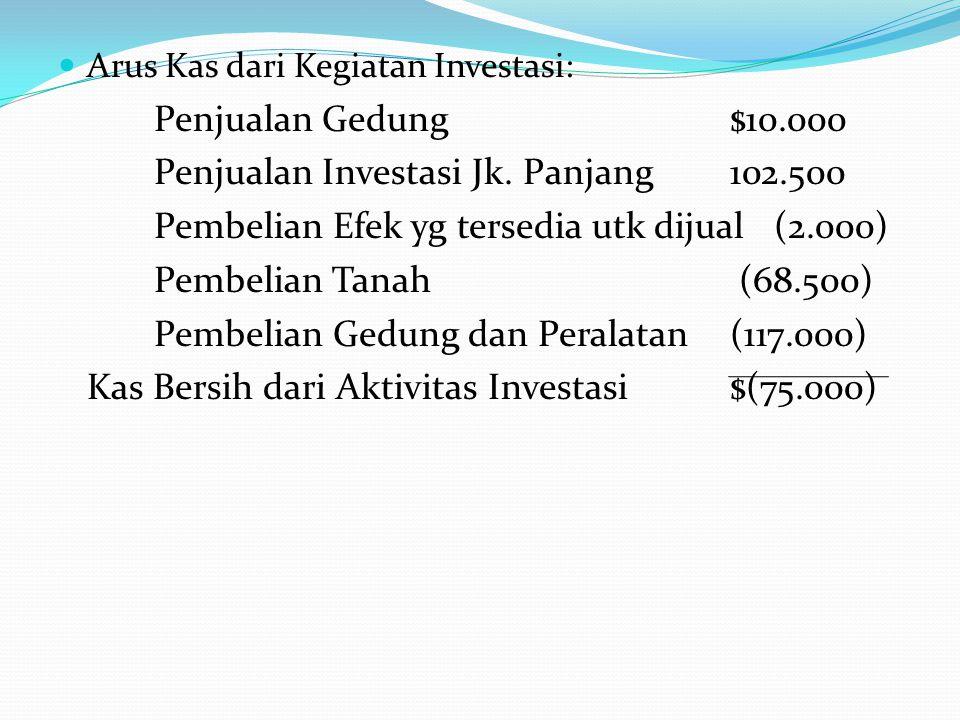 Arus Kas dari Kegiatan Investasi: Penjualan Gedung$10.000 Penjualan Investasi Jk. Panjang102.500 Pembelian Efek yg tersedia utk dijual (2.000) Pembeli
