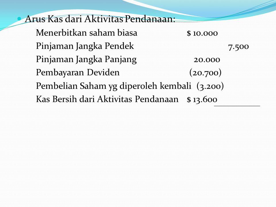 Arus Kas dari Aktivitas Pendanaan: Menerbitkan saham biasa $ 10.000 Pinjaman Jangka Pendek 7.500 Pinjaman Jangka Panjang 20.000 Pembayaran Deviden (20