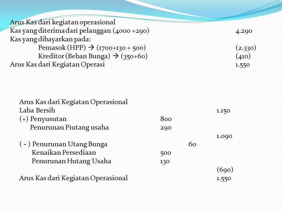 Arus Kas dari kegiatan operasional Kas yang diterima dari pelanggan (4000 +290)4.290 Kas yang dibayarkan pada: Pemasok (HPP)  (1700+130 + 500)(2.330)