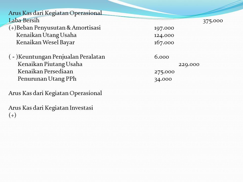 Arus Kas dari Kegiatan Operasional Laba Bersih375.000 (+)Beban Penyusutan & Amortisasi197.000 Kenaikan Utang Usaha124.000 Kenaikan Wesel Bayar167.000