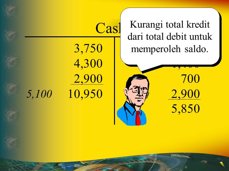 850 1,400 700 2,900 Cash 3,750 4,300 2,900 10,950 5,850 Kurangi total kredit dari total debit untuk memperoleh saldo. 5,100