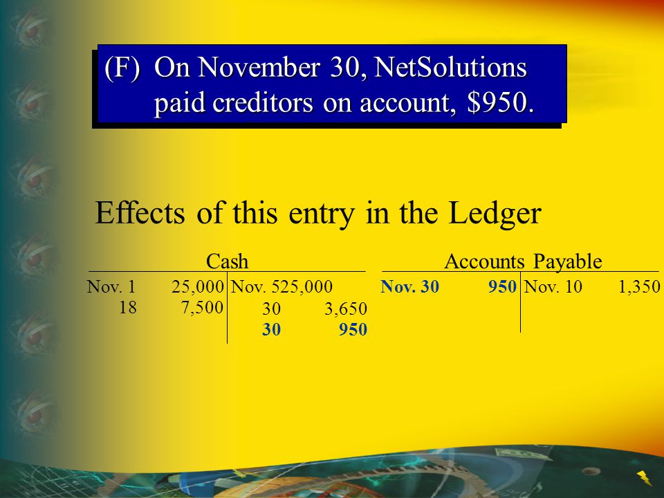 Cash Nov. 125,000Nov. 525,000 187,500 303,650 Effects of this entry in the Ledger Accounts Payable Nov. 101,350Nov. 30950 30950 (F)On November 30, Net