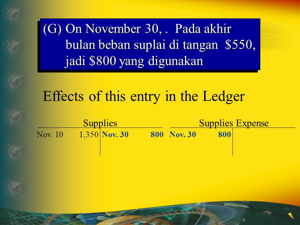 Effects of this entry in the Ledger Supplies Nov.101,350 Supplies Expense Nov.