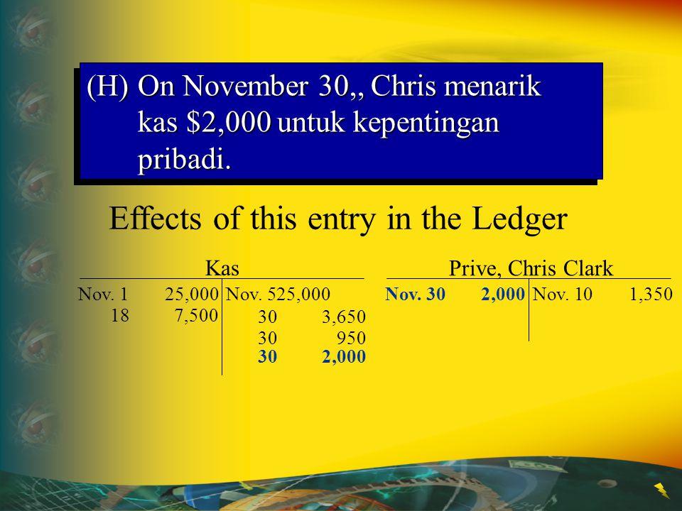 30950 302,000 Kas Nov. 125,000Nov. 525,000 187,500 303,650 Effects of this entry in the Ledger Prive, Chris Clark Nov. 101,350Nov. 302,000 (H)On Novem