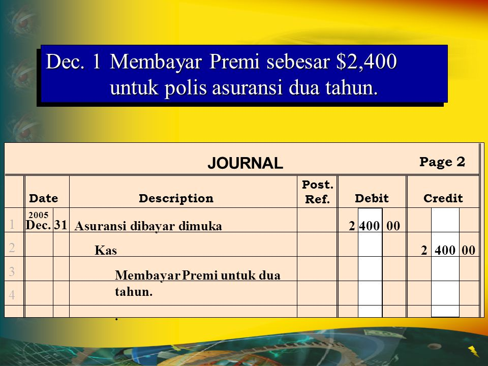 Post. Ref. JOURNAL DateDescriptionDebitCredit Page 2 12341234 Dec.31 2005 Asuransi dibayar dimuka2 400 00 Kas2 400 00 Membayar Premi untuk dua tahun..