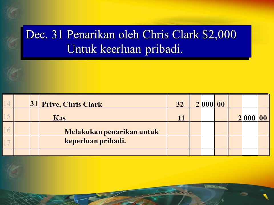 Dec. 31Penarikan oleh Chris Clark $2,000 Untuk keerluan pribadi. 14 15 16 17 31 Prive, Chris Clark322 000 00 Kas 112 000 00 Melakukan penarikan untuk