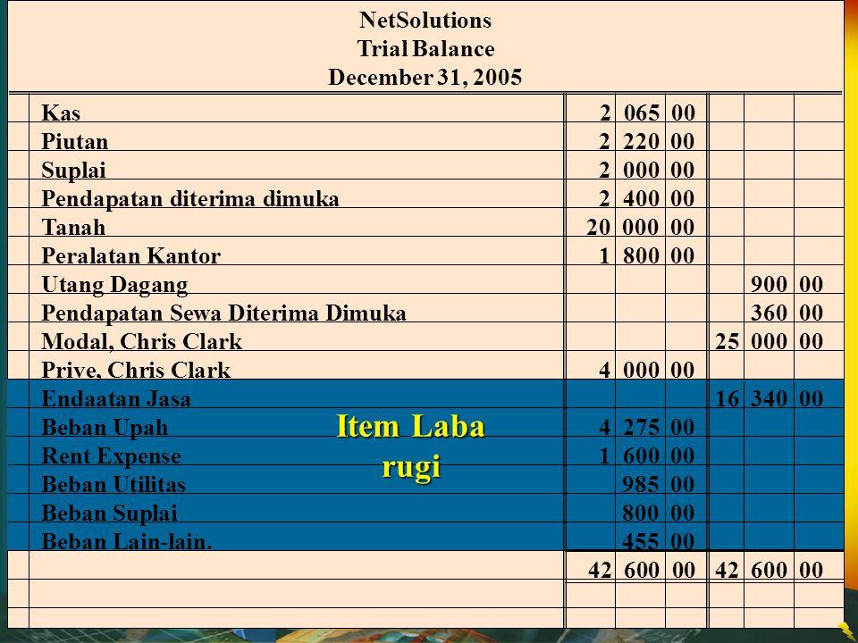 NetSolutions Trial Balance December 31, 2005 Kas 2 065 00 Piutan 2 220 00 Suplai2 000 00 Pendapatan diterima dimuka 2 400 00 Tanah 20 000 00 Peralatan