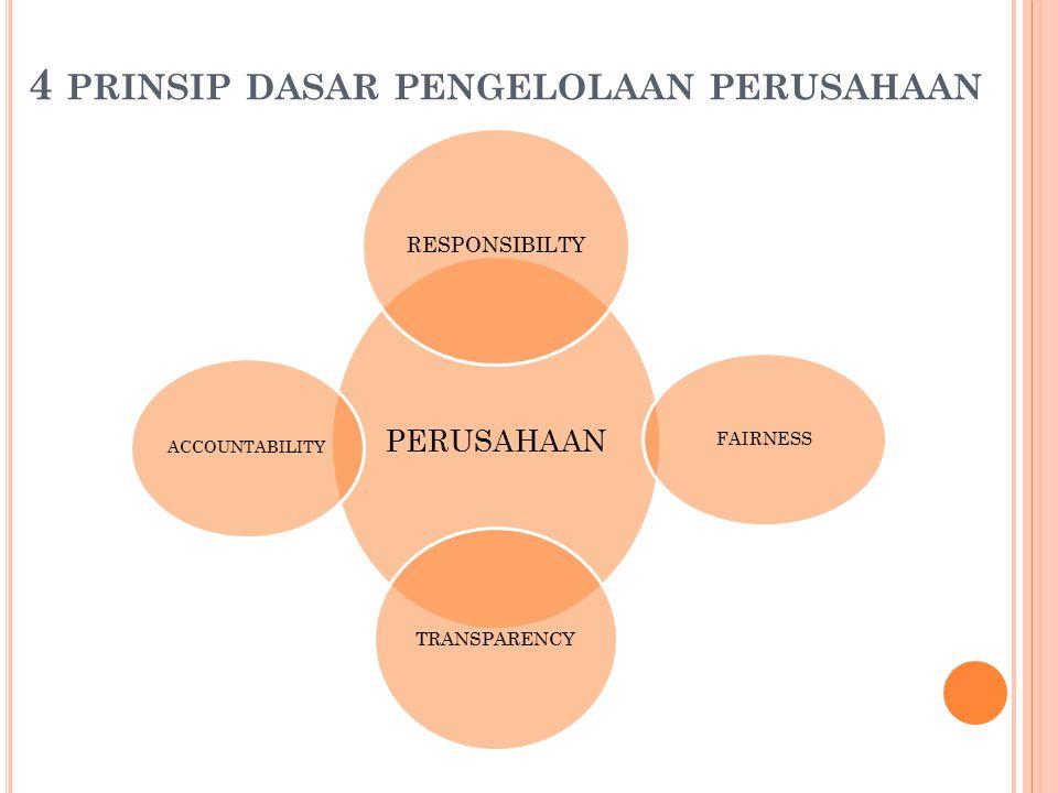4 PRINSIP DASAR PENGELOLAAN PERUSAHAAN PERUSAHAAN RESPONSIBILTY FAIRNESS TRANSPARENCY ACCOUNTABILITY