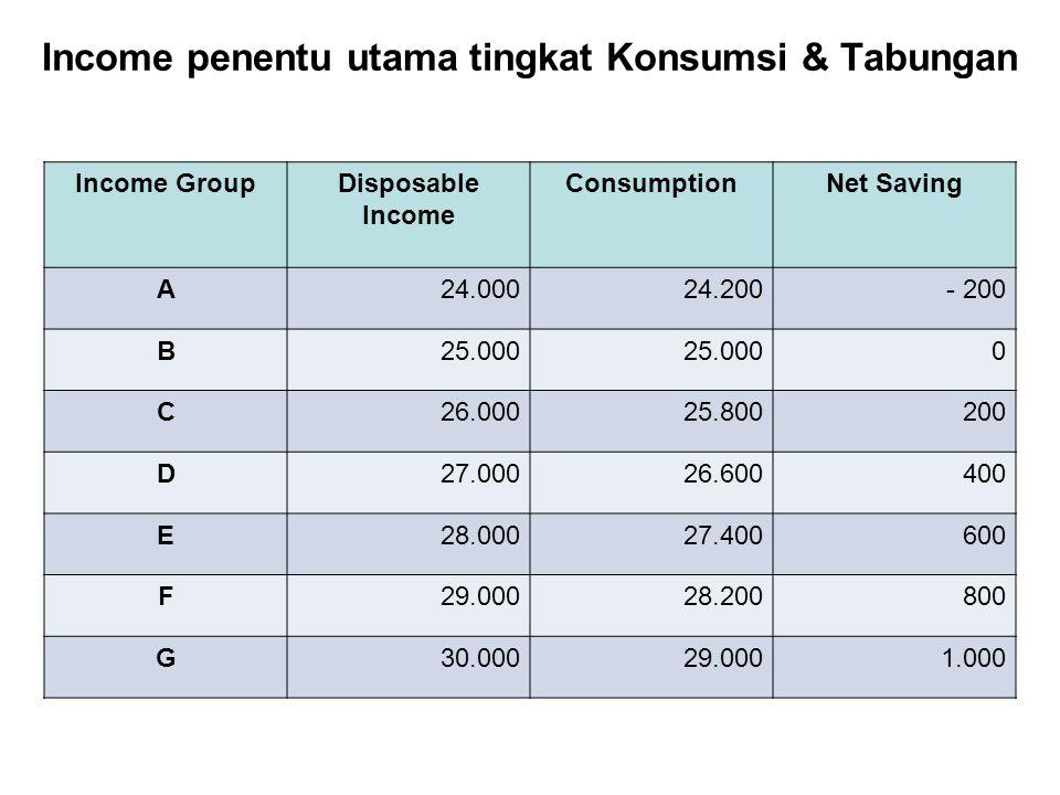 Income penentu utama tingkat Konsumsi & Tabungan Income GroupDisposable Income ConsumptionNet Saving A24.00024.200- 200 B25.000 0 C26.00025.800200 D27.00026.600400 E28.00027.400600 F29.00028.200800 G30.00029.0001.000