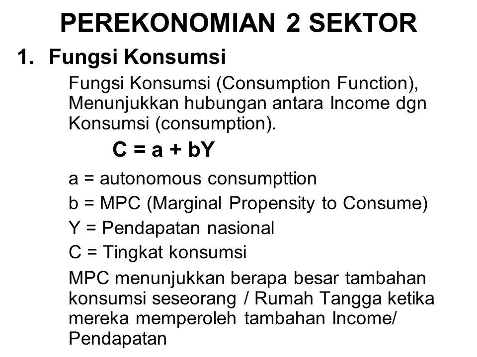 PEREKONOMIAN 2 SEKTOR 1.Fungsi Konsumsi Fungsi Konsumsi (Consumption Function), Menunjukkan hubungan antara Income dgn Konsumsi (consumption).