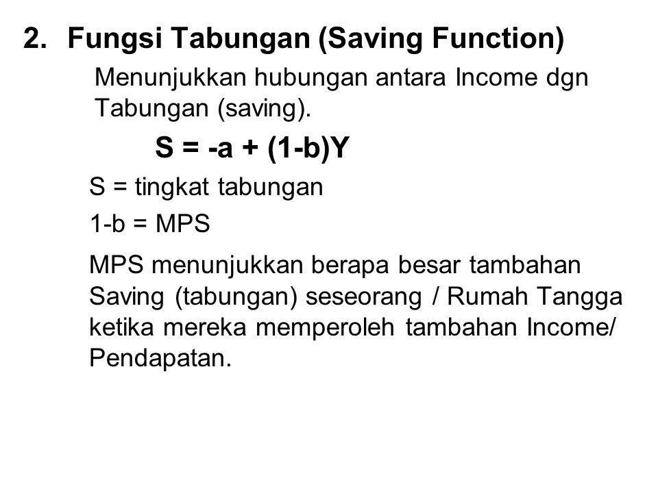 2.Fungsi Tabungan (Saving Function) Menunjukkan hubungan antara Income dgn Tabungan (saving).