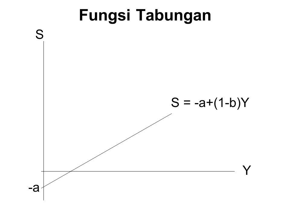 Fungsi Tabungan S S = -a+(1-b)Y Y -a