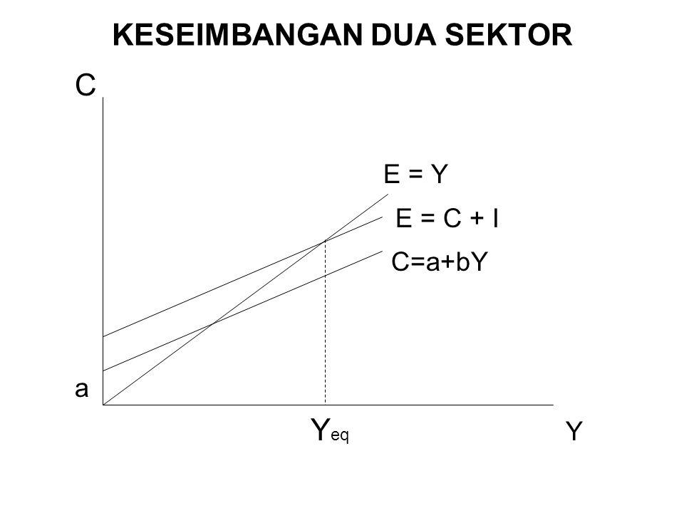 KESEIMBANGAN DUA SEKTOR C E = Y E = C + I C=a+bY a Y eq Y